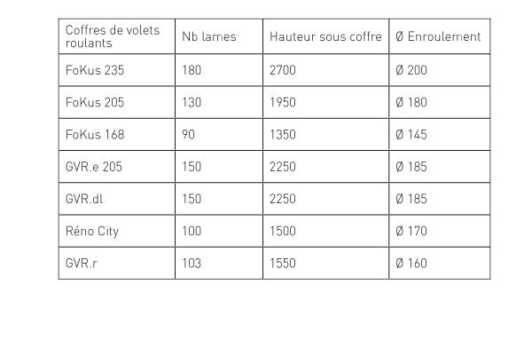 Diamètres d'enroulement de la lame bioclimatique